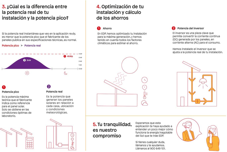 Infografía Preguntas Frecuentes puntos 3, 4 y 5